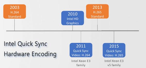 Hardware encoding from Intel
