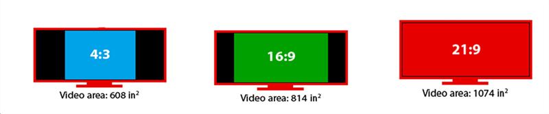 Different Aspect Ratio Footprints